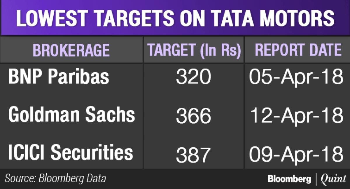 The Six Reasons Why Goldman Sachs Is Bullish On Tata Motors