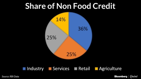 Retail Loans Now A Quarter Of Non-Food Bank Credit