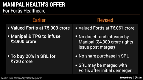 Who's Offered What In  Takeover Battle For Fortis