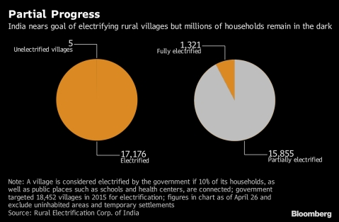 India Nears Power Success, But Millions Are Still In The Dark