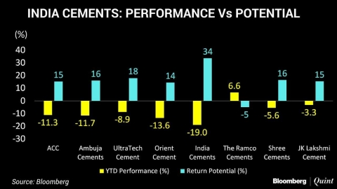 India Cements: Biggest Underperformer, Highest Return Potential