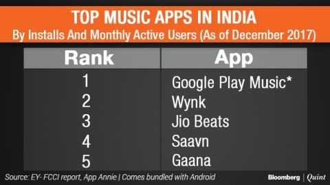 Jio Music, Gaana, Saavn, Wink: Streaming Apps Bet On Paid Users In