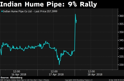 Stocks Radar: Indian Hume Pipe, Lupin, Tata Sponge Iron