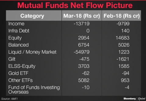 Inflows Into Equity Funds Lowest In 13 Months