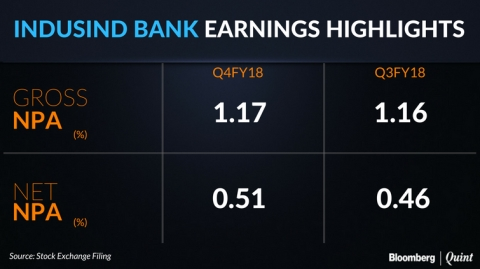 IndusInd Bank Profit Jumps 26% On Strong Loan Growth