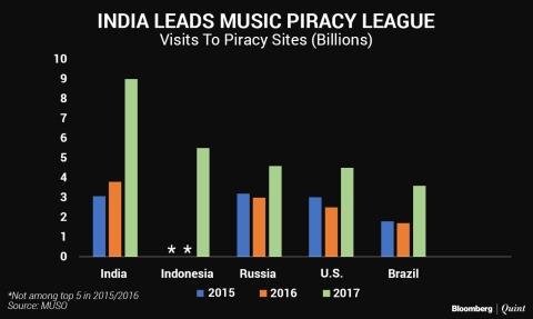 Mukesh Ambani's Cheap Data Fuels India's Piracy Addiction