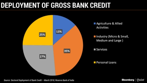 Growth In Credit Cards, Unsecured Loans Holds Strong For A Fourth Year Running