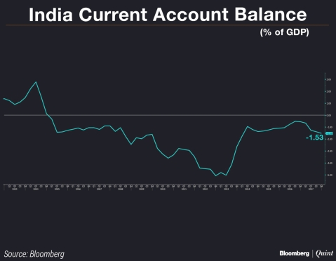 Is India Really A Currency Manipulator?