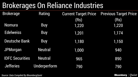 Why Dalal Street Remains Upbeat On Reliance Industries Despite Muted Q4