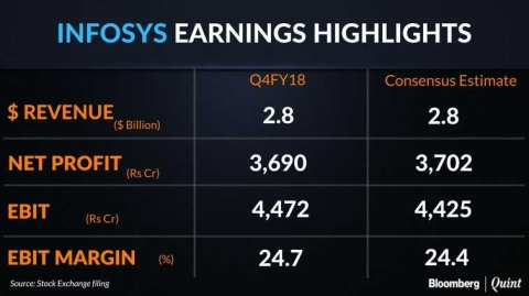 Infosys Profit Declines Amid Digital Push