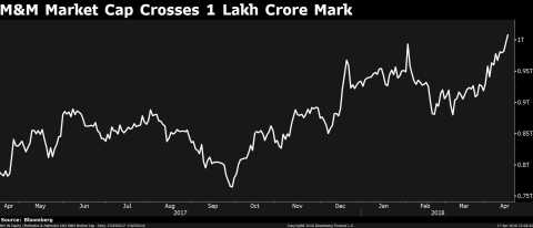 M&M's Market Cap Crosses Rs 1 Lakh Crore. What's Next?