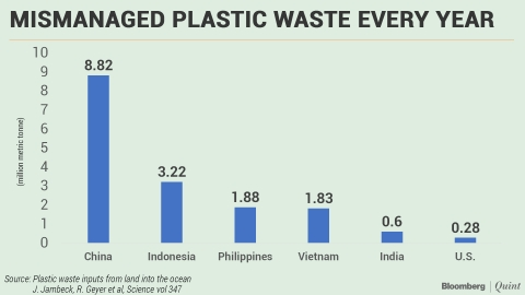 World's Plastic Burden: Weight Of A Billion African Elephants
