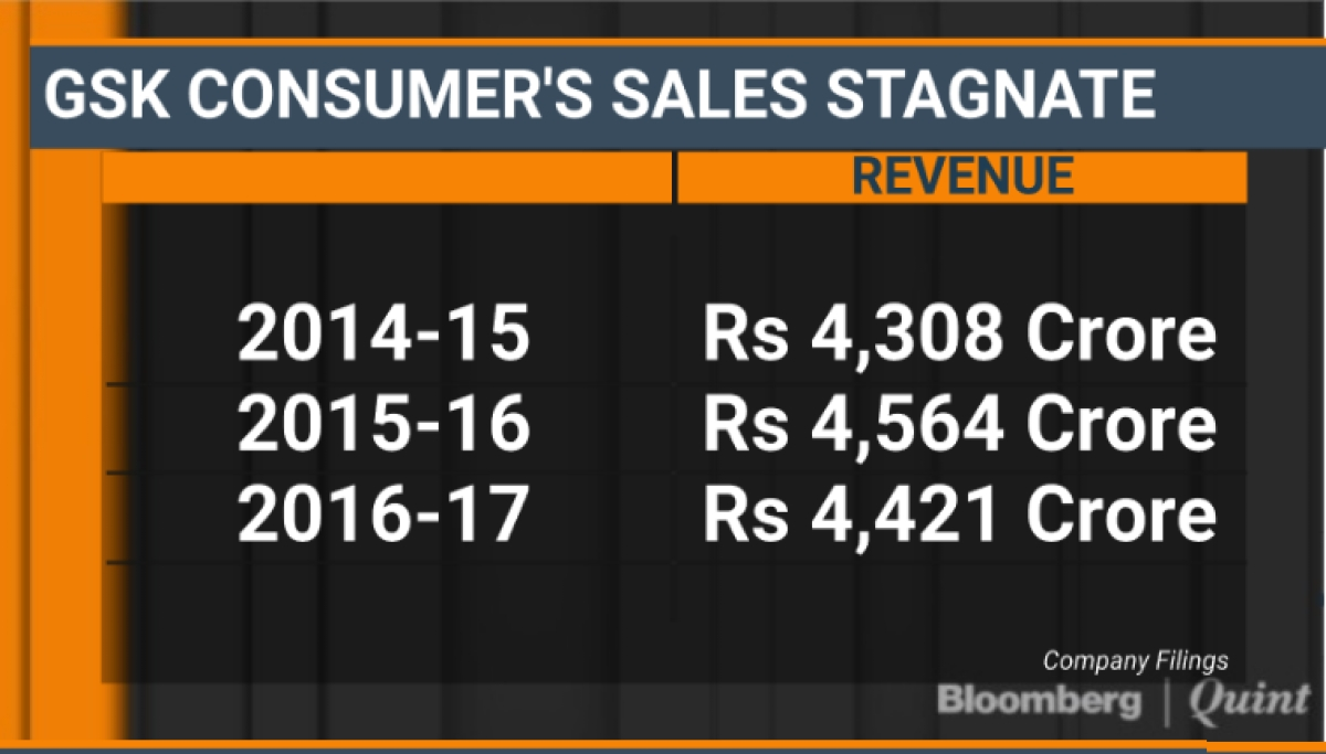 Why GSK Is Mulling The Sale Of Indian Consumer Arm