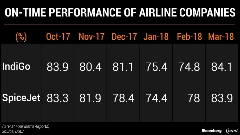 Air Passenger Traffic Grows The Fastest In 32 Months