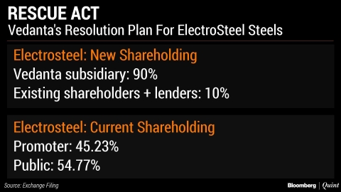 Vedanta Resolution Plan Reduces Electrosteel Shareholders To Less Than 10%
