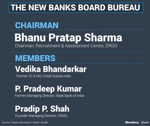 India Names Bhanu Pratap Sharma As Banks Board Bureau Chairman