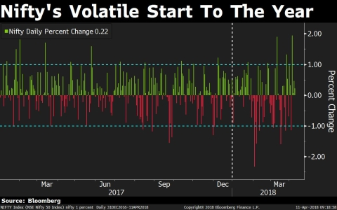 This Is How Volatile The Year Has Been For Nifty