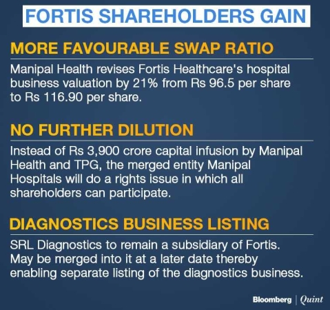 Manipal-TPG Group Revises Offer In Favour Of Fortis Healthcare