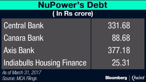 NuPower Renewables: A Rs 210 Crore Firm Cost ICICI Bank Shareholders Rs 27,000 Crore