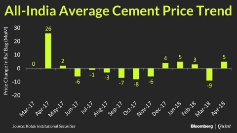 Cement Prices Recover In April But Fall Short Of Seasonal Strength