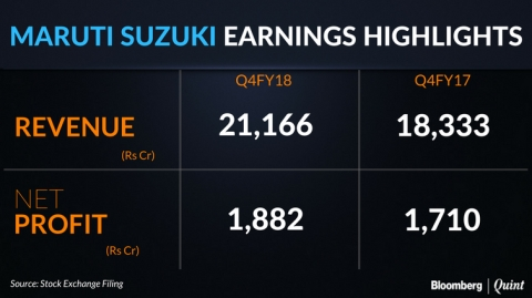 Maruti Profit Misses Estimates On Margin Pressure, Higher Tax Rate
