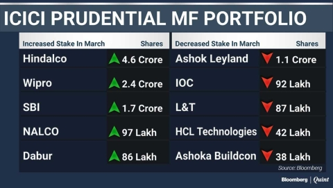 What India's Top Three Mutual Funds Bought And Sold In March