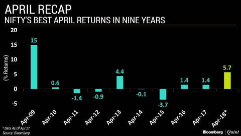 In Charts: How This April Has Been Unique For Markets (And Why)