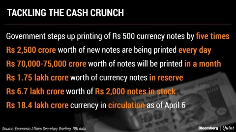 Government Steps Up Currency Notes Printing Amid Cash Crunch