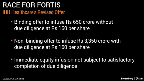 IHH Healthcare Revises Offer For Fortis