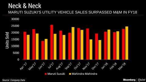 Mahindra Revamps XUV 500 To Regain Top SUV Maker Spot