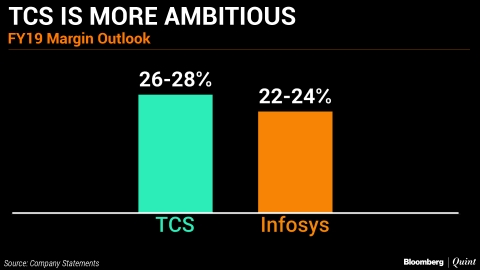 In Charts: TCS Vs Infosys