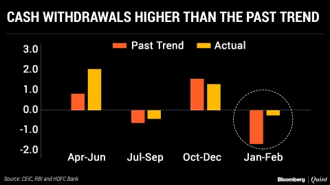 Cash Crunch: Seasonal Or Structural?