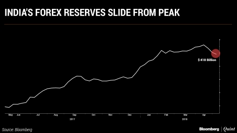 India's Forex Reserves Slide On RBI Intervention