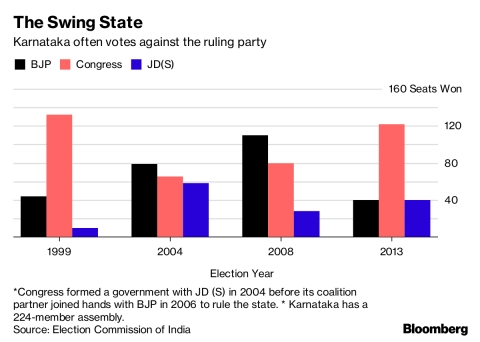 Karnataka Election Results 2018: Bitter Election Fight In Karnataka Goes Down To Wire