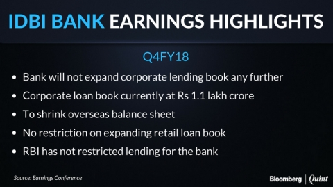 Q4 Results: IDBI Bank's Losses Widen As Gross Bad Loans Surge To 28%