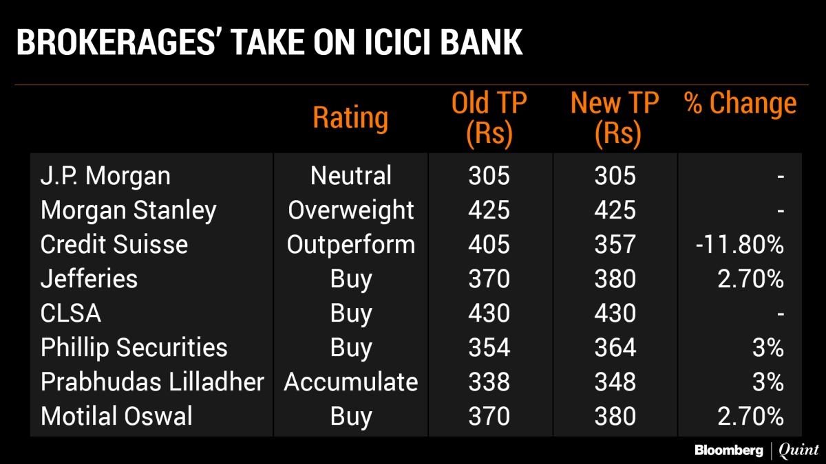 ICICI Bank Q4 2018 Results: What Dalal Street Made Of ICICI Bank's