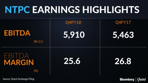 Q4 Results: NTPC's Profit Beats Estimates, Margins Disappoint