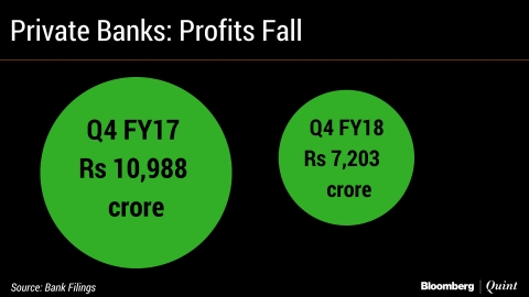 Public Sector Banks Lose More Than Rs 50,000 Crore In Q4