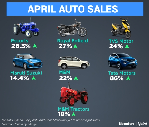 April Auto Sales: Automakers Start FY19 On A High