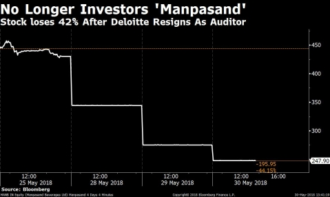 Manpasand Beverages Is Turning Out To Be An Investor's Nightmare