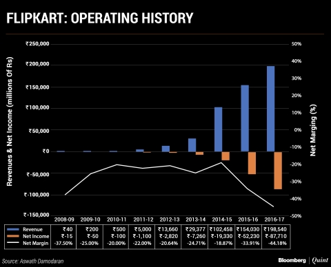 Walmart's Flipkart Gambit: Growth Rebirth Or Costly Facelift?