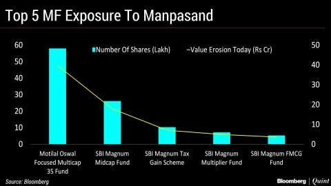 The Worst-Hit Mutual Fund Schemes After Manpasand Beverages Tumbles