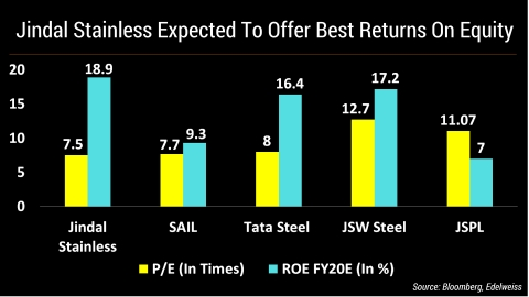 Jindal Stainless Best Bet Among Steelmakers