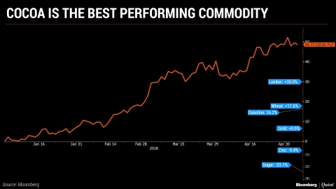 This Is The Best Performing Commodity Of 2018 So Far