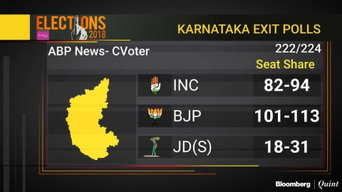 Karnataka Elections: Exit Polls Predict Split Verdict With BJP In The Lead