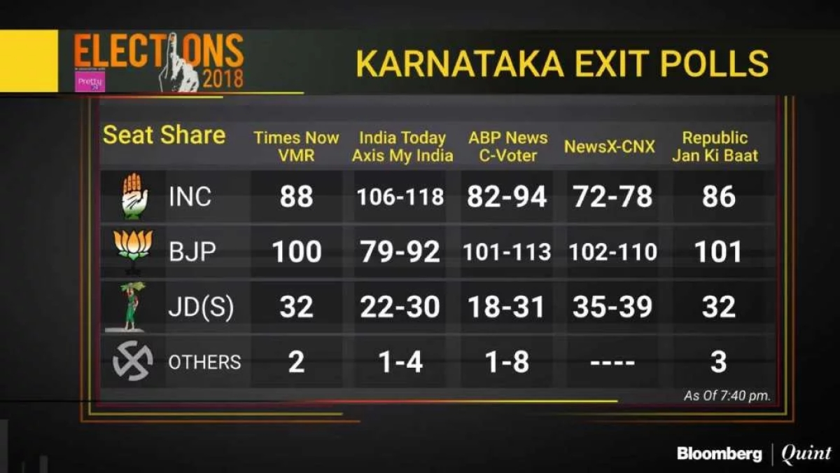 Karnataka Election 2018: Karnataka Exit Polls Predict JD(S) Could