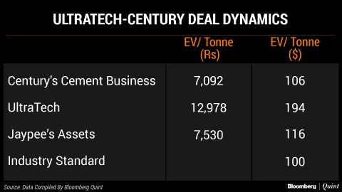What Century Textiles Deal Means For UltraTech Cement