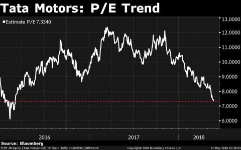 Tata Motors Shares Fall Below Rs 300-Mark Ahead Of Earnings