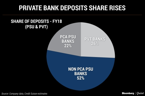 After Credit, Private Lenders Eat Into Deposit Market Share Of PSU Banks