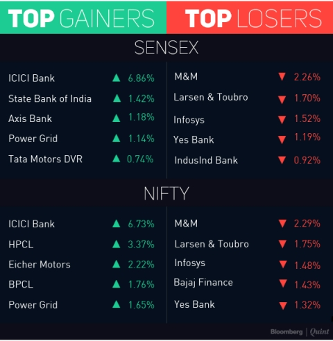 Sensex, Nifty End Little Changed; ICICI Bank Surges Nearly 7%